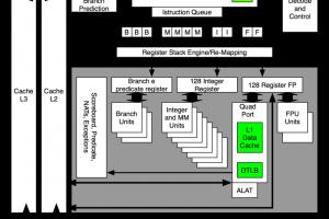 Elettronica-Architetture dei processori